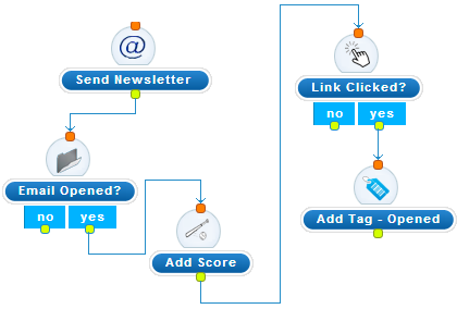 Drag and Drop Campaign Editor in Agile CRM