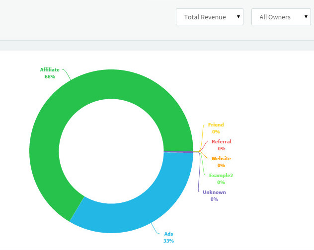 Revenue by Source Report in Agile CRM
