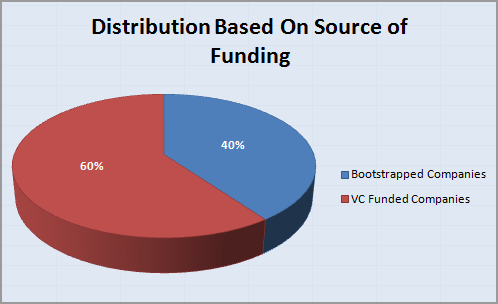 SaaS-company-Funding-Source-Distribution