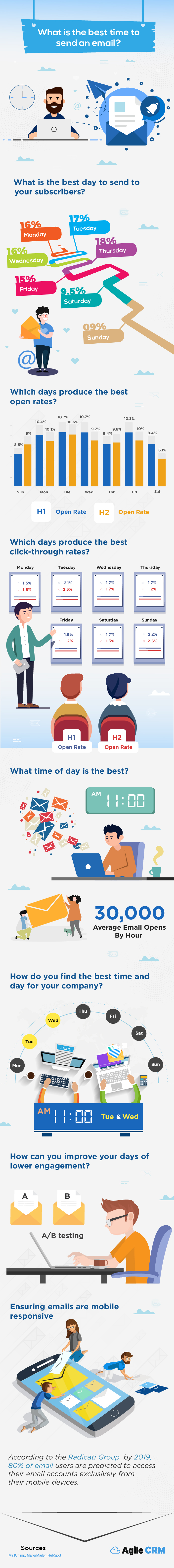 What is the best time to send an email - infographics