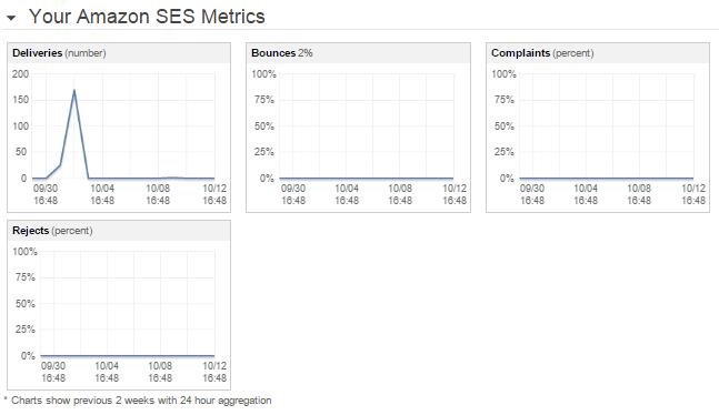 Amazon SES email metrics