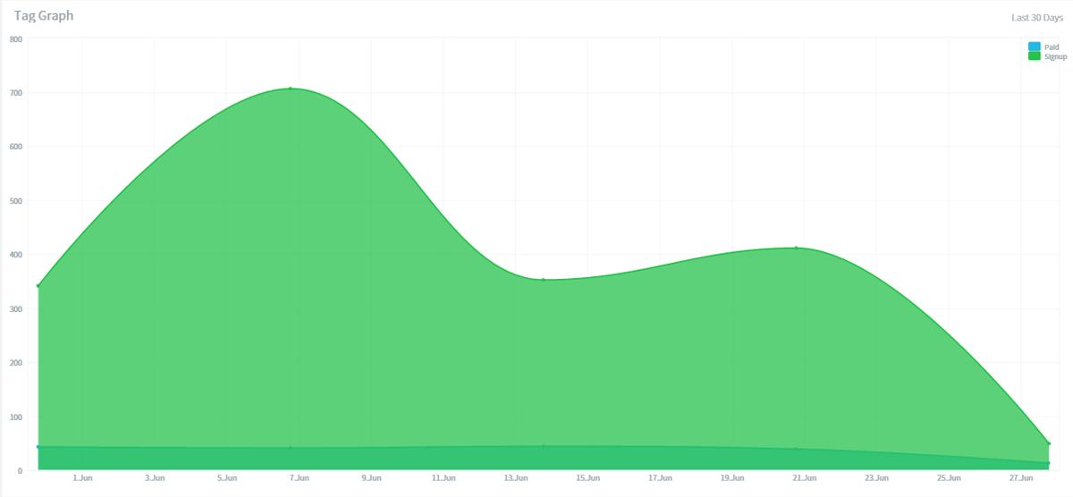 signup-tag-graph